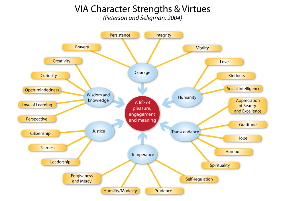 positive character traits list